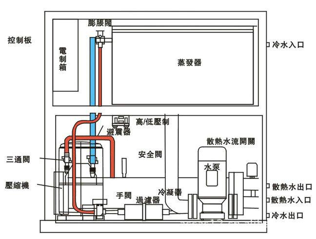 5hp水冷式冷水机,大金压缩机冷水机